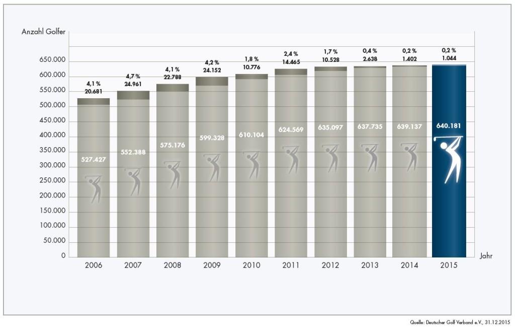 Wachstum und Anzahl der Golfer